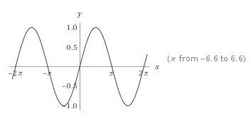 Find an equation for a sinusoidal function that has period 360°, amplitude 1, and contains the point