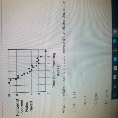 Which correlation coefficient could represent the relationship in the scatterpot